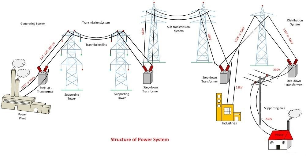 structure-of-power-system